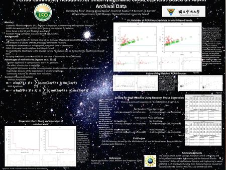 Period-Luminosity Relations for Small Magellanic Cloud Cepheids Based on AKARI Archival Data Abstract Background Conclusion -Previous research done in.