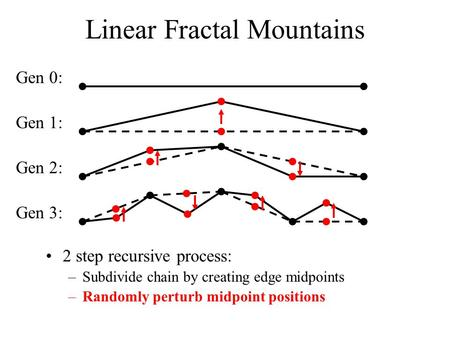 Linear Fractal Mountains 2 step recursive process: –Subdivide chain by creating edge midpoints –Randomly perturb midpoint positions Gen 0: Gen 1: Gen 2:
