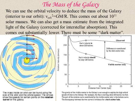 The Mass of the Galaxy We can use the orbital velocity to deduce the mass of the Galaxy (interior to our orbit): v orb 2 =GM/R. This comes out about 10.