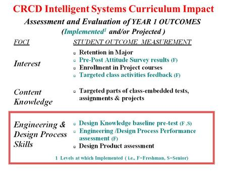 CRCD Intelligent Systems Curriculum Impact Assessment and Evaluation of YEAR 1 OUTCOMES (Implemented 1 and/or Projected ) 1 Levels at which Implemented.