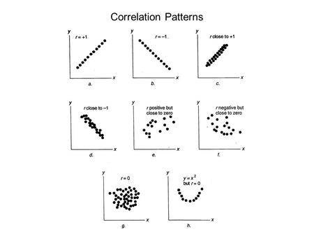 Correlation Patterns. Correlation Coefficient A statistical measure of the covariation or association between two variables. Are dollar sales.