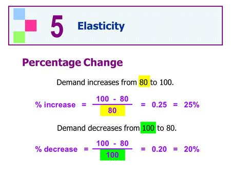Percentage Change Demand increases from 80 to 100. % increase = 100 - 80 80 = 0.25 = 25% Demand decreases from 100 to 80. % decrease = 100 - 80 100 = 0.20.