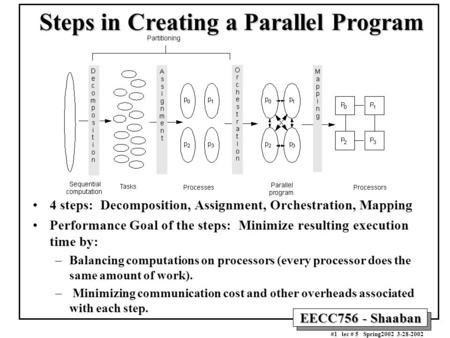 EECC756 - Shaaban #1 lec # 5 Spring2002 3-28-2002 Steps in Creating a Parallel Program 4 steps: Decomposition, Assignment, Orchestration, Mapping Performance.