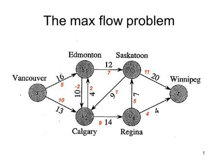 1 The max flow problem 5 10 2 -2 7 1 9 4 5 11. 2 Ford-Fulkerson method Ford-Fulkerson(G) f = 0 while( 9 simple path p from s to t in G f ) f := f + f.