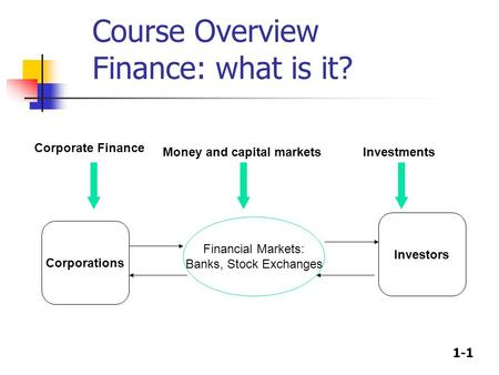 1-1 Course Overview Finance: what is it? Corporations Investors Financial Markets: Banks, Stock Exchanges Corporate Finance Money and capital marketsInvestments.