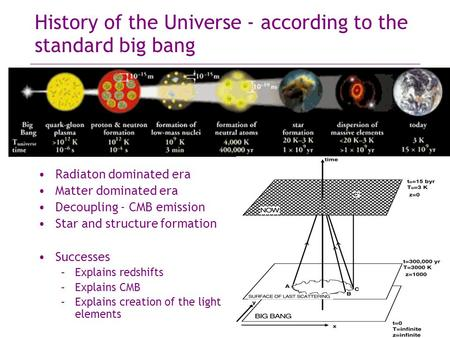 History of the Universe - according to the standard big bang