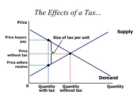 The Effects of a Tax... Price 0 Quantity Quantity without tax Supply Demand Price without tax Price buyers pay Quantity with tax Size of tax per unit Price.