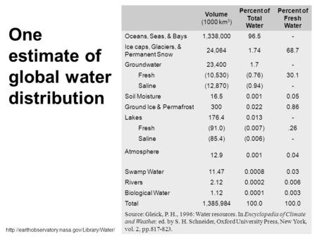 One estimate of global water distribution Volume (1000 km 3 ) Percent of Total Water Percent of Fresh Water Oceans, Seas, & Bays1,338,00096.5- Ice caps,