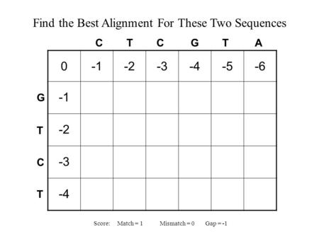 0-2-3-4-5-6 -2 -3 -4 C T C G T A GTCTGTCT Find the Best Alignment For These Two Sequences Score: Match = 1 Mismatch = 0 Gap = -1.