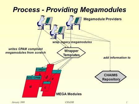 January 1999 CHAIMS1 Repository add information to e b CORBA / Process - Providing Megamodules writes CPAM compliant megamodules from scratch d MEGA Modules.