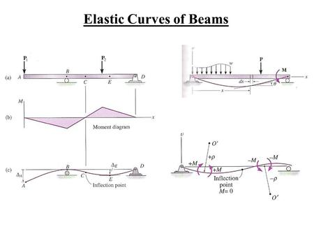 Elastic Curves of Beams. Basic Equations for Beam Deflection.