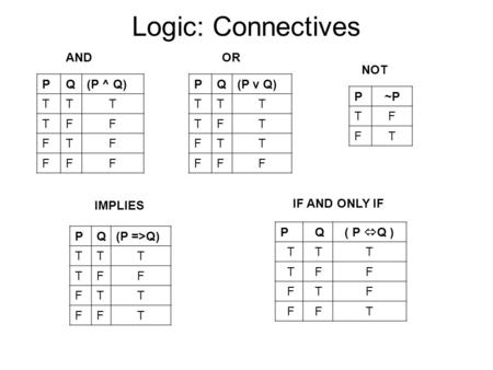 Logic: Connectives P~P TF FT PQ(P ^ Q) TTT TFF FTF FFF PQ(P v Q) TTT TFT FTT FFF PQ(P =>Q) TTT TFF FTT FFT P Q ( P  Q ) T TT T FF F TF F FT IF AND ONLY.