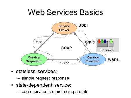 Web Services Basics stateless services: –simple request response state-dependent service: –each service is maintaining a state Services Service Broker.