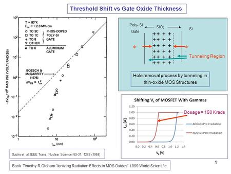 1 Sachs et. al. IEEE Trans. Nuclear Science NS-31, 1249 (1984) Threshold Shift vs Gate Oxide Thickness Hole removal process by tunneling in thin-oxide.