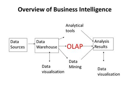 Data Sources Data Warehouse Analysis Results Data visualisation Analytical tools OLAP Data Mining Overview of Business Intelligence Data visualisation.