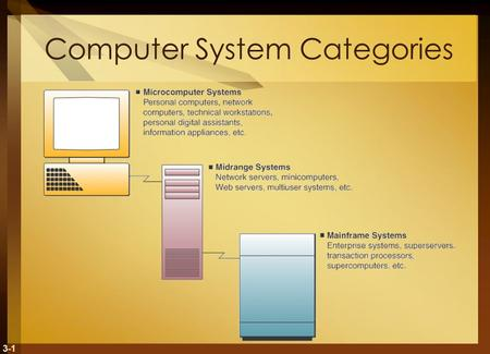 3-1 Computer System Categories. 3-2 Microcomputer Systems Personal Computer (PC) – microcomputer for use by an individual Desktop – fit on an office desk.