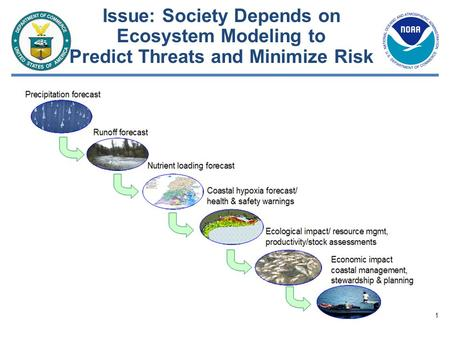 1 Issue: Society Depends on Ecosystem Modeling to Predict Threats and Minimize Risk.