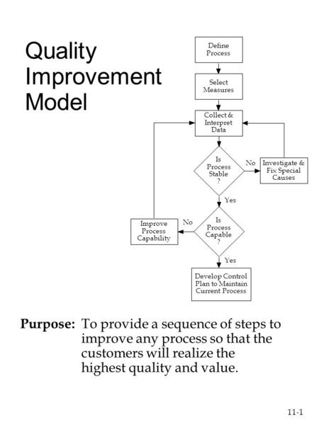 11-1 Quality Improvement Model Purpose: To provide a sequence of steps to improve any process so that the customers will realize the highest quality and.