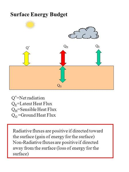 Surface Energy Budget Q*=Net radiation QE=Latent Heat Flux