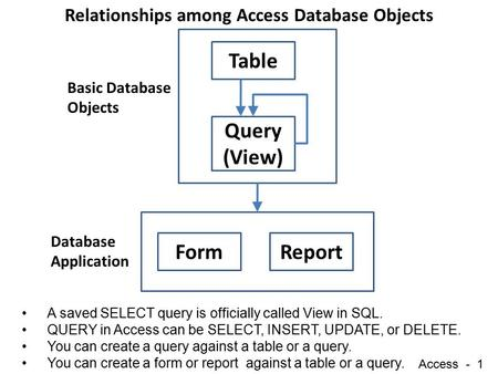 Access - 1 Table Query (View) FormReport Database Application Basic Database Objects Relationships among Access Database Objects A saved SELECT query is.