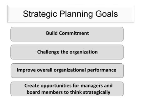 Strategic Planning Goals Build Commitment Challenge the organization Improve overall organizational performance Create opportunities for managers and board.