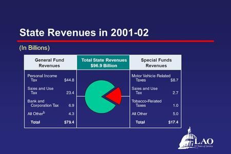 State Revenues in 2001-02 (In Billions) General Fund Revenues Total State Revenues $96.9 Billion Special Funds Revenues.
