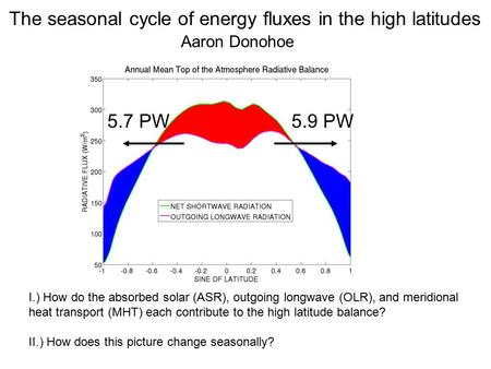 5.7 PW5.9 PW The seasonal cycle of energy fluxes in the high latitudes Aaron Donohoe I.) How do the absorbed solar (ASR), outgoing longwave (OLR), and.