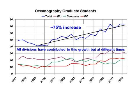 All divisions have contributed to this growth but at different times ~75% increase.