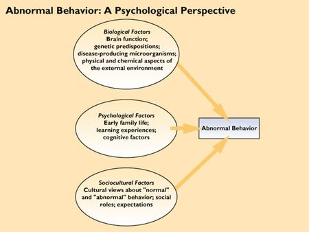 psychological model of abnormal behaviour The diathesis stress model psychology is a psychological theory which tries to  explain behavior as a result of stresses and vulnerabilities from.