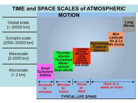 Global scale [> 20000 km] Synoptic scale [2000–20000 km] Mesoscale [2-2000 km] Microscale [< 2 km] TIME and SPACE SCALES of ATMOSPHERIC MOTION.