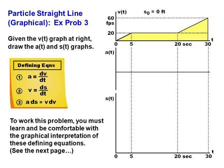 Particle Straight Line (Graphical): Ex Prob 3 Given the v(t) graph at right, draw the a(t) and s(t) graphs. To work this problem, you must learn and be.