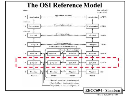 EECC694 - Shaaban #1 lec #3 Spring2000 3-14-2000 The OSI Reference Model.