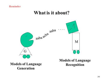 36 G M aaba acba aaba.. What is it about? Models of Language Generation Models of Language Recognition Reminder.