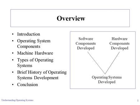 Understanding Operating Systems 1 Overview Introduction Operating System Components Machine Hardware Types of Operating Systems Brief History of Operating.