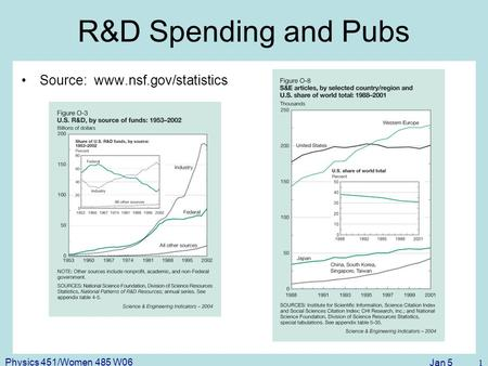 Jan 5 1 Physics 451/Women 485 W06 R&D Spending and Pubs Source: www.nsf.gov/statistics.