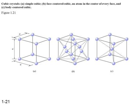Cubic crystals: (a) simple cubic; (b) face-centered cubic, an atom in the center of every face, and (c) body-centered cubic. Figure 1.21 1-21.