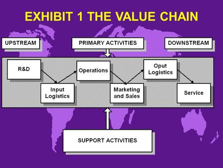 EXHIBIT 1 THE VALUE CHAIN. COMPONENTS OF THE VALUE CHAIN u Primary activities u Support activities u Upstream and downstream.