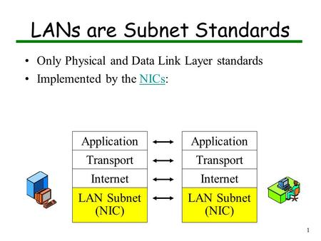 1 LANs are Subnet Standards Only Physical and Data Link Layer standards Implemented by the NICs:NICs Application Transport Internet LAN Subnet (NIC) Application.