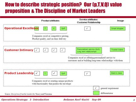 1 Ardavan Asef-Vaziri Sep-09Operations Strategy: 1- Introduction How to describe strategic position? Our (p,T,V,Q) value proposition & The Discipline of.