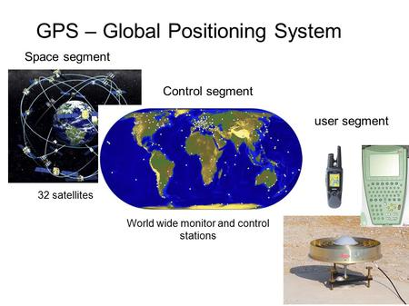 GPS – Global Positioning System Space segment Control segment user segment 32 satellites World wide monitor and control stations.