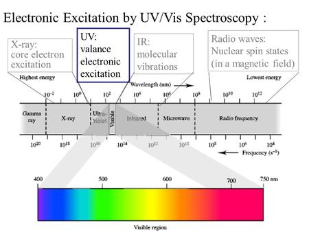 Electronic Excitation by UV/Vis Spectroscopy :