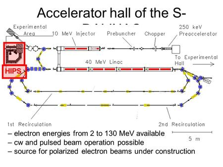 Accelerator hall of the S- DALINAC – electron energies from 2 to 130 MeV available – cw and pulsed beam operation possible – source for polarized electron.