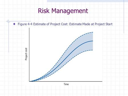 Risk Management Figure 4-4 Estimate of Project Cost: Estimate Made at Project Start.