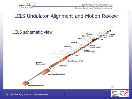 LCLS Undulator Alignment and Motion Review 1 LCLS schematic view LCLS Undulator Alignment and Motion Review.