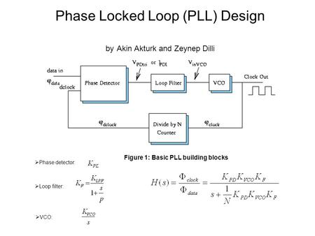  Phase detector:  Loop filter:  VCO: Phase Locked Loop (PLL) Design by Akin Akturk and Zeynep Dilli Figure 1: Basic PLL building blocks.