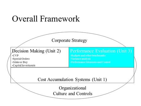 Overall Framework Decision Making (Unit 2) -CVP -Special Orders -Make or Buy -Capital Investments Cost Accumulation Systems (Unit 1) Corporate Strategy.