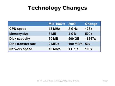 CS 140 Lecture Notes: Technology and Operating SystemsSlide 1 Technology Changes Mid-1980's2009Change CPU speed15 MHz2 GHz133x Memory size8 MB4 GB500x.