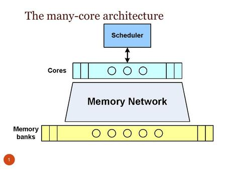 The many-core architecture 1. The System One clock Scheduler (ideal) distributes tasks to the Cores according to a task map Cores 256 simple RISC Cores,