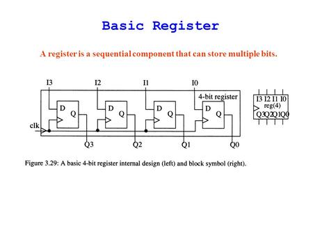 Basic Register A register is a sequential component that can store multiple bits.