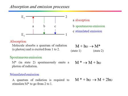 Absorption Molecule absorbs a quantum of radiation (a photon) and is excited from 1 to 2. M + h   M* (state 1)(state 2) Spontaneous emission M* (in state.
